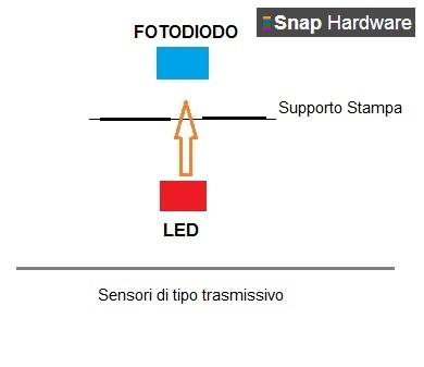 Schema sensore trasmissivo